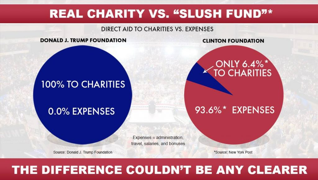 Donald Trump Foundation vs. Clinton Foundation Foto: Donald J. Trump Facebook