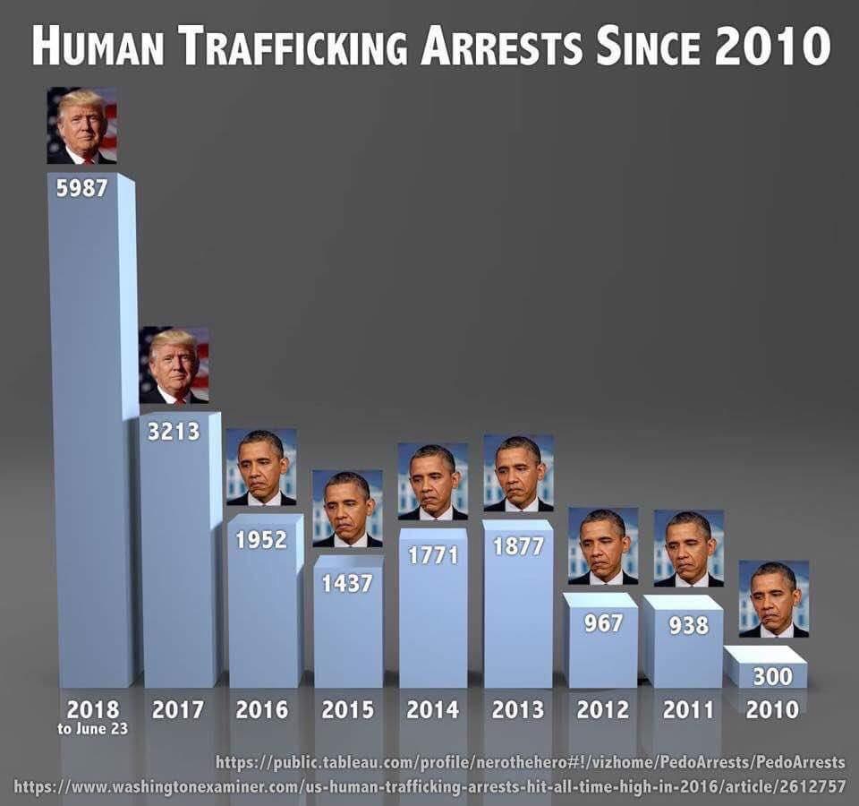 Verhaftungen für Menschenhandel unter Obama und Trump Vergleichszahlen Foto Facebook