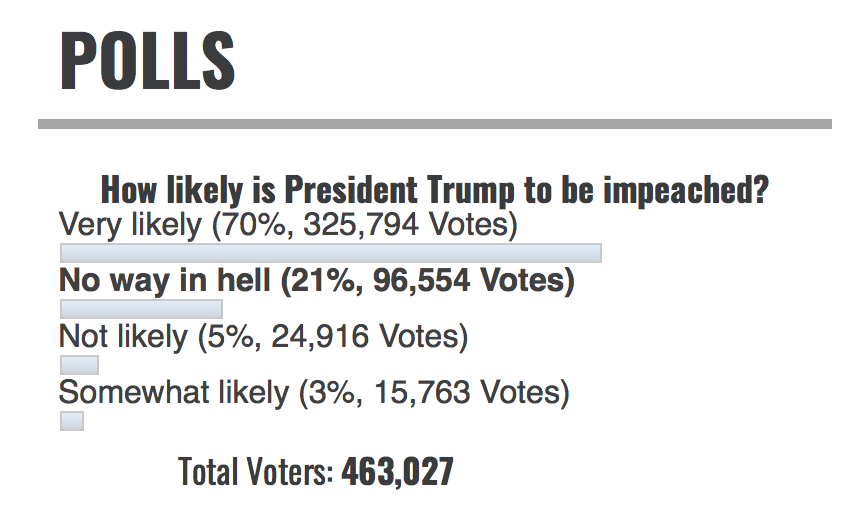 Infowars polls impeachment Trump Sept 12, 18